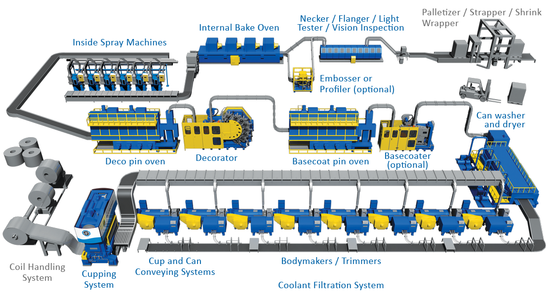 Stolle Beverage Can Line diagram